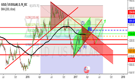 XAUUSD: CRUCIAL KEY ZONE FOR GOLD...