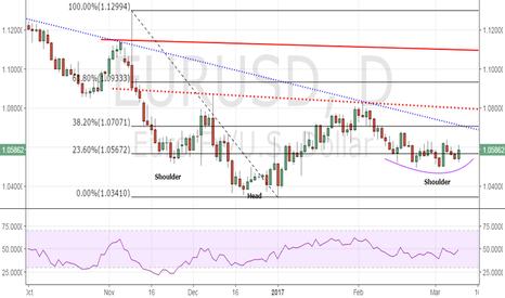 EURUSD: EUR/USD - left shoulder looks like a nice rounding bottom
