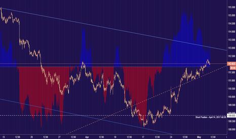 USDJPY: Dollar hits six-week high against yen... time to change