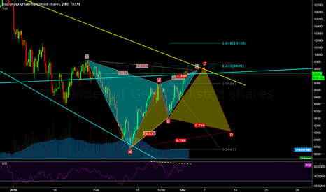 GER30: Ger30: Completed Gartley and potential Cypher pattern.