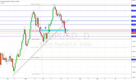 GBPUSD: GBPUSD Technical Update