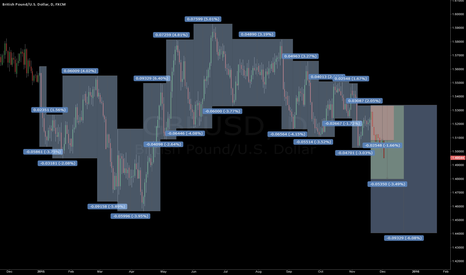 GBPUSD: Can Past Performance Predict Future Movements in the GBPUSD?