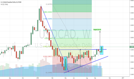 USDCAD: USDCAD - Ascending Triangle Breakout