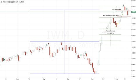 IWM: 50% Retracement Levels to Watch