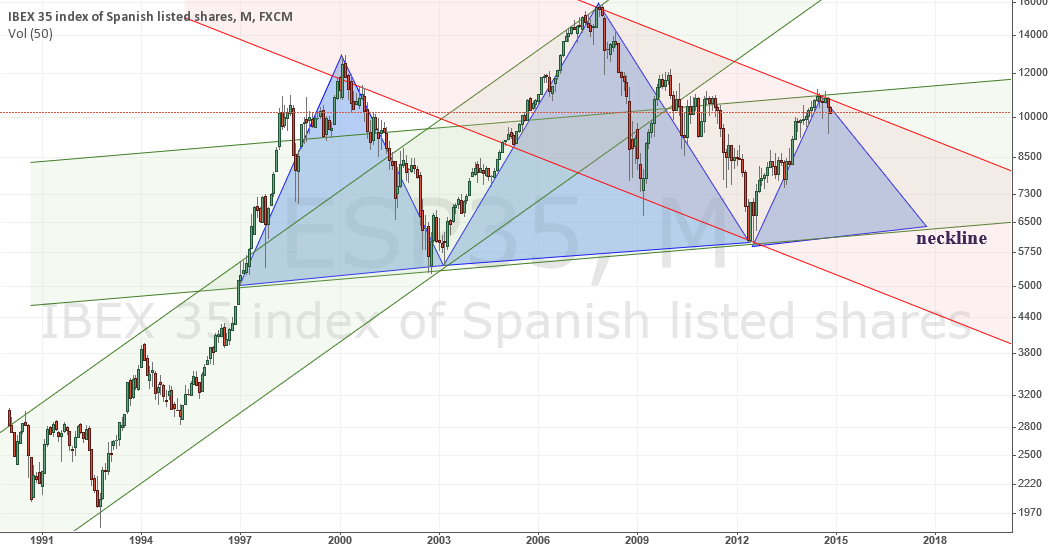 Spain index doesn