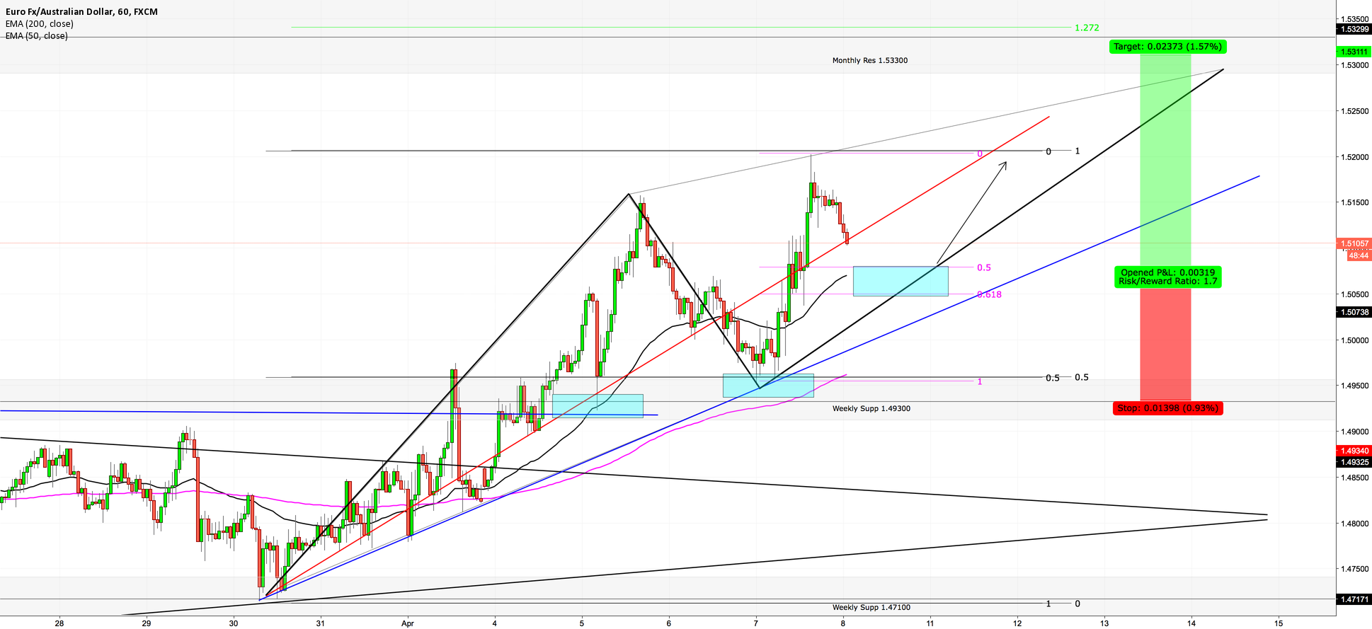 EURAUD - STILL LONG NEW TARGETS