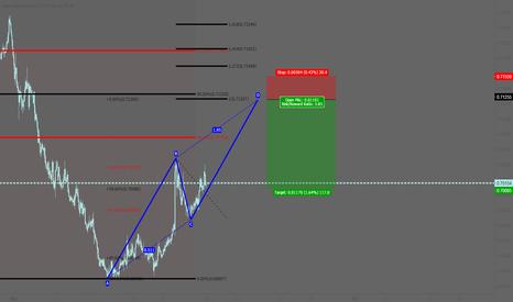 NZDUSD: NZDUSD: Bearish AB=CD pattern
