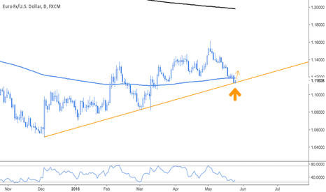 EURUSD: EURUSD Long Setup - Daily View