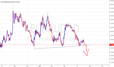 EURAUD: breakout expected