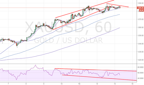 XAUUSD: Gold could test hourly 100-MA support ahead of Fed