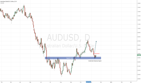 AUDUSD: AUDUSD - Inside Bar