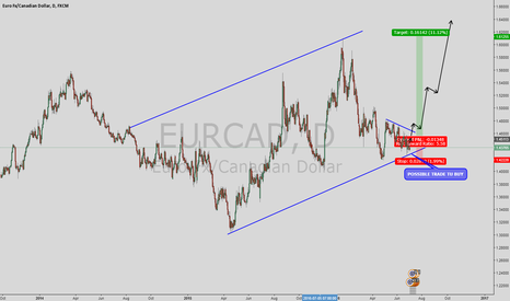 EURCAD: WAIT TO THIS TRADE
