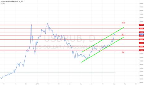 USDRUB: USDRUB buying volatility