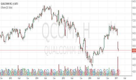 QCOM: Анализ компании Qualcomm