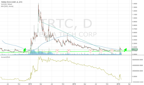 TRTC: $TRTC CNBC NEWS + 200MA BOUNCE BREAKOUT