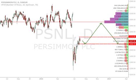 PSN: Flat on Persimmon PLC