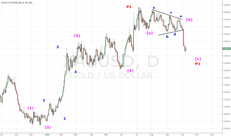 XAUUSD: GOLD - The sky is not falling on your head ... yet ...