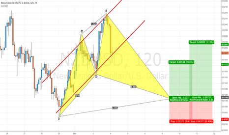 NZDUSD: NZD/USD h1 and h4 Cypher Pattern