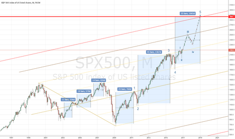 SPX500: SP500 : The last wave has begun