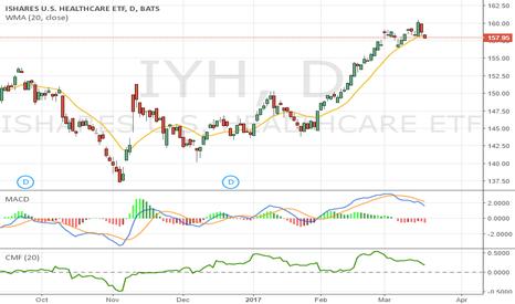 IYH: $IYH $157.95 - MACD, MFI dead cross - Bearish