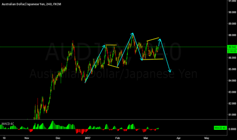AUDJPY: AUDJPY possible wave structure