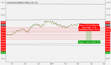 DXY: DXY: A possible good RR multi time frame opportunity