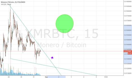 XMRBTC: Bull run