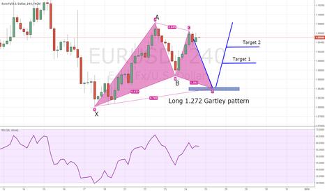 EURUSD: EUR/USD Posibble long Gartley pattern