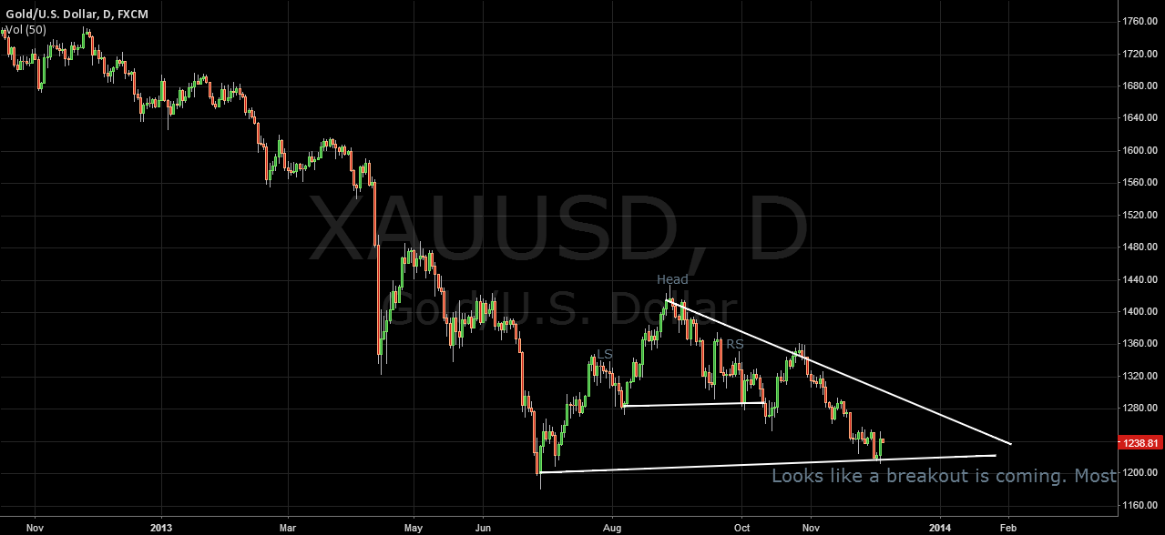 H&S and Bearish Breakout on the way for Gold