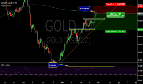 GOLD: Gold reject MA200