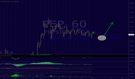 PEP: PepsiCo Showing Bull Flag