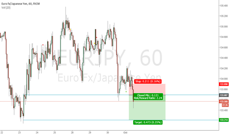 EURJPY: strong down EURJPY