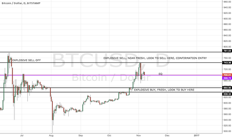 BTCUSD: BITCOIN ANALYSIS NOVEMBER 6TH