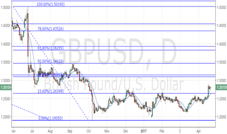 GBPUSD: UK retail sales preview: What to expect of GBPUSD?
