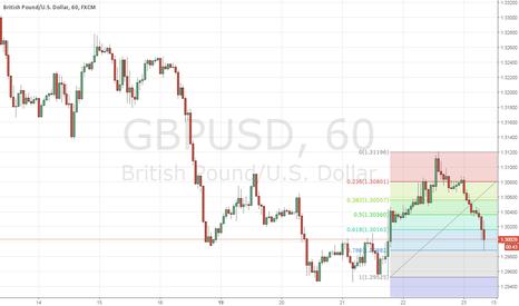 GBPUSD: GBPUSD - At support of Fibonacci retracement