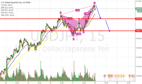 USDJPY: UJ M15 analysis