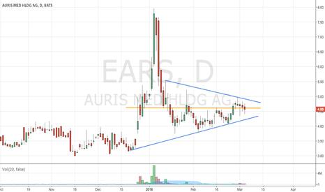 EARS: I'm All EARS