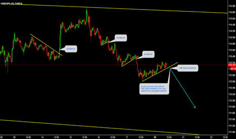 USDJPY: Sell the Clear Breakout examples are there