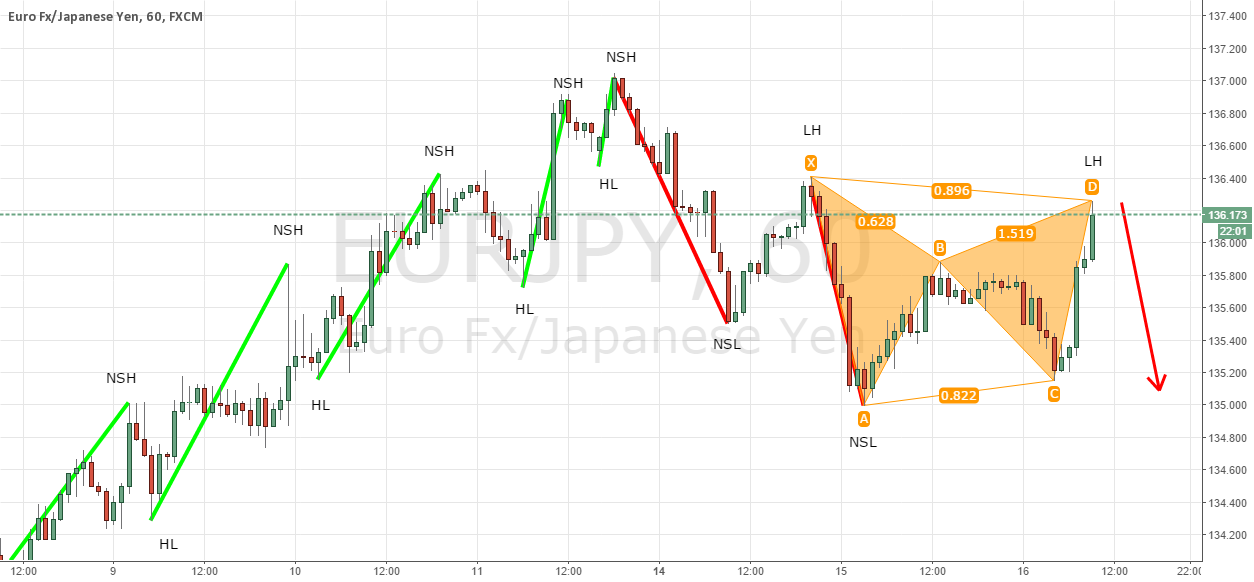 EURJPY trend continuation with Gartley pattern