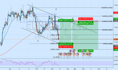 EURUSD: EURUSD long and short opportunity