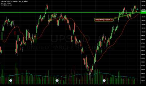 UPS: Watch for long on strong support.