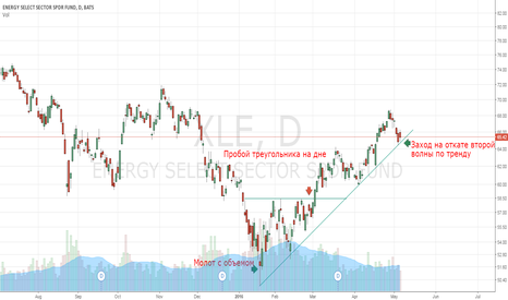 XLE: XLE turn at the bottom