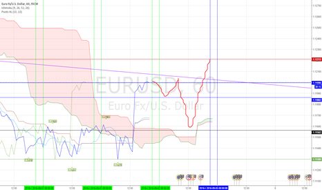 EURUSD: I think so)))