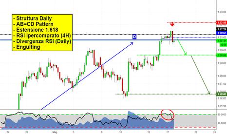 EURNZD: L'Euro in procinto di cadere? Questo è ciò che penso!