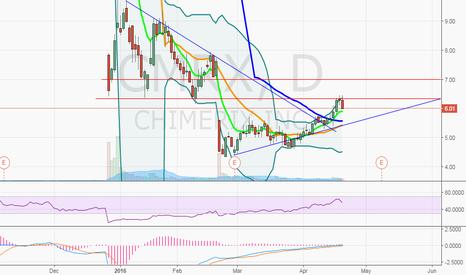CMRX: $CMRX pullback to 50MA