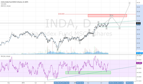 INDA: INDA (India Index Fund), ready for another 8/10% run