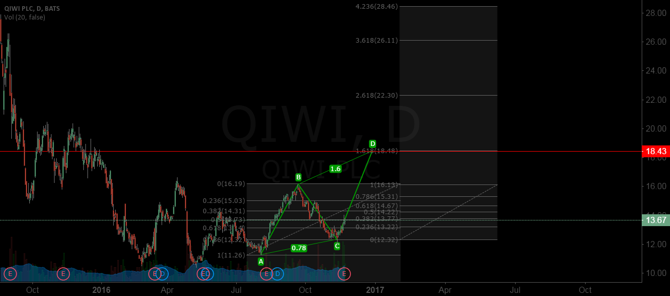 QIWi AB=CD
