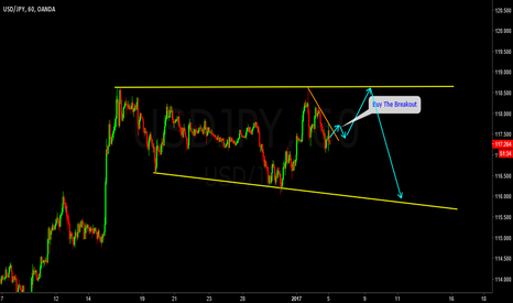 USDJPY: Buy The Breakout