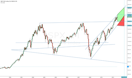 SPX: SPX - another look at monthly