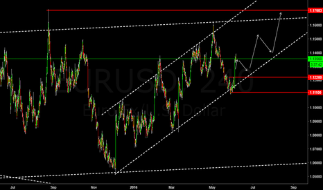 EURUSD: bullish sine we break 1.1220 $EUR